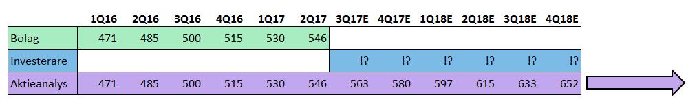 Analys Aktieanalys Murgata