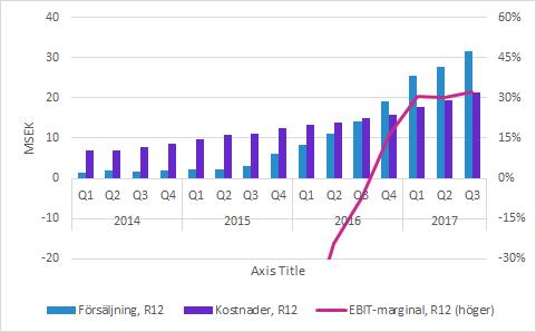 Försäljning EBIT-marginal
