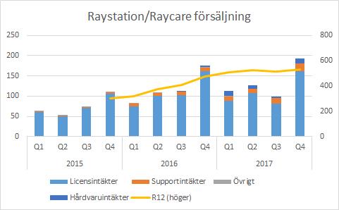 Raysearch RayStation och RayCare