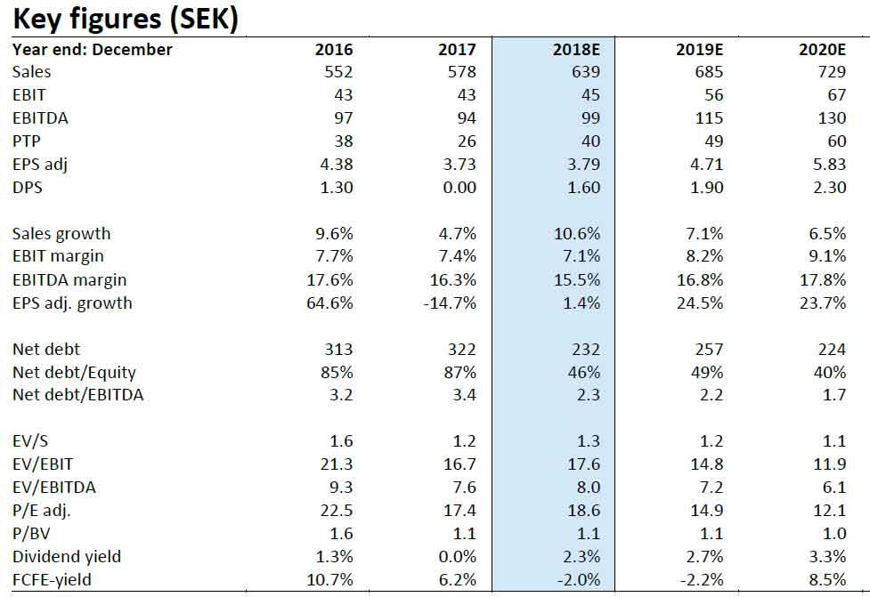 Elos Medtech Key figures