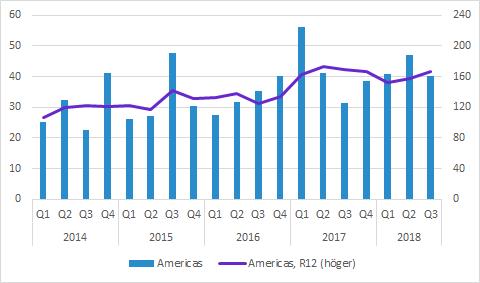 Cellavision försäljning i Americas