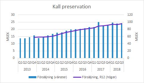Xvivo kall preservation Q3 2018