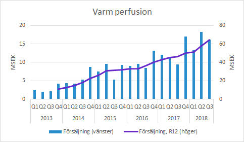 Xvivo varm preservation Q3 2018