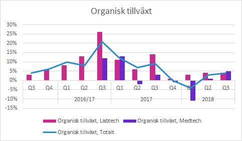 Addlife organisk tillväxt Q3 2018