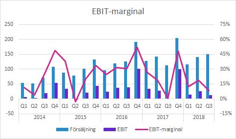 Raysearch EBIT-marginal Q3 2018