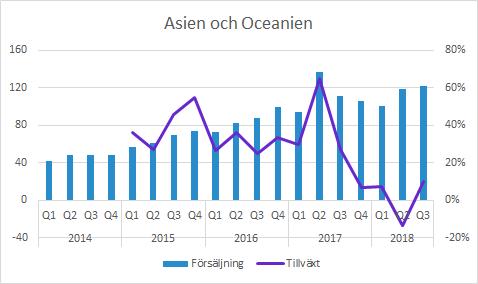 Vitrolife Asien och Oceanien Q3 2018