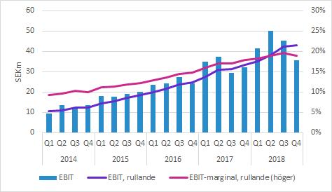 Biotage Q4 2018 EBIT och EBIT-marginal