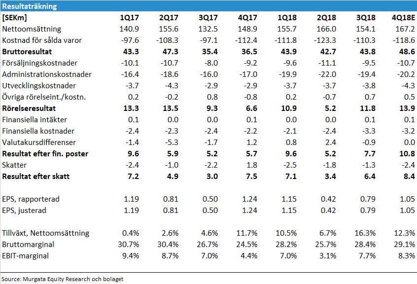 Elos Medtech resultaträkning inför q4 2018