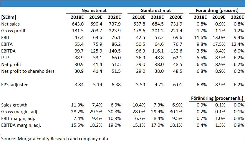 Elos Medtech revidering av resultaträkningen inför q4 2018