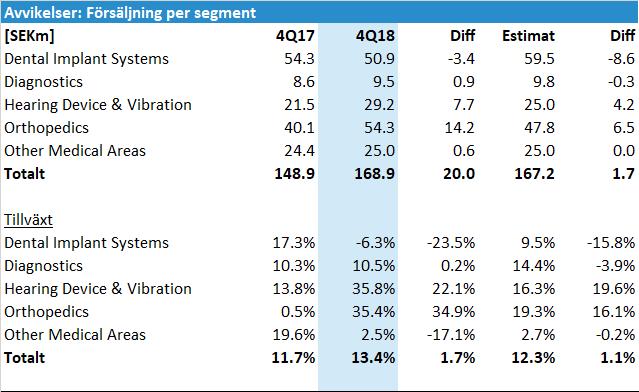 Elos Medtech Q4 2018 avvikelser försäljning