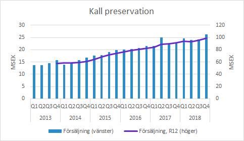 Xvivo Perfusion Q4 2018 kall preservation