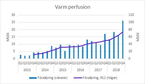 Xvivo Perfusion Q4 2018 varm perfusion