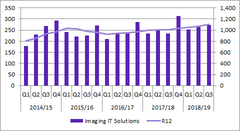Sectra Q3 2018/19 Imaging IT