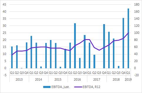 GHP EBITDA Q1 2019