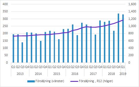 GHP försäljning Q1 2019