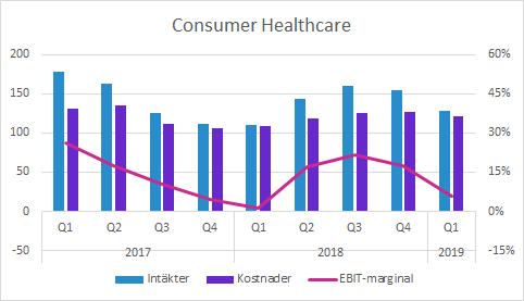 Probi Consumer Heatlhcare Q1 2019