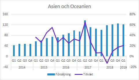 Vitrolife försäljning i Asien och Oceanien Q1 2019