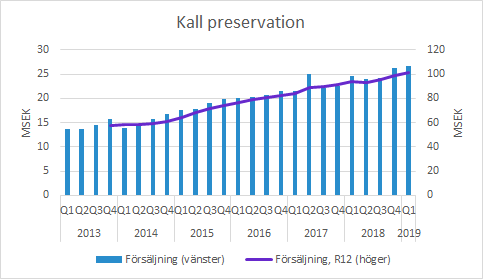 Xvivo Perfusion kall preservation Q1 2019