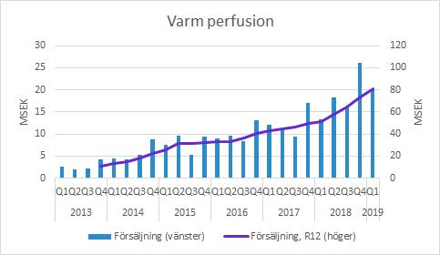 Xvivo Perfusion varm perfusion Q1 2019