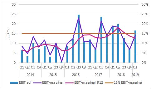 Boule Diagnostics EBIT och EBIT-marginal Q1 2019