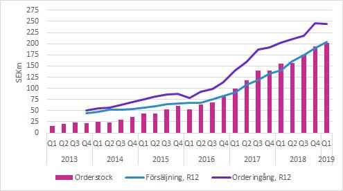C-RAD Q1 2019 orderstock, orderingång och försäljning