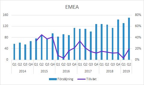 Vitrolife EMEA försäljning Q2 2019