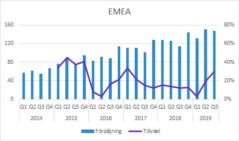 Försäljning EMEA Q3 2019