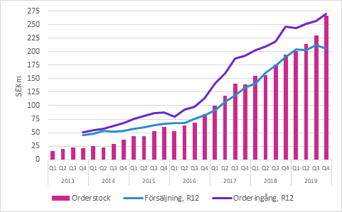 C-RAD Orderingång, försäljning och orderstock Q4 2019