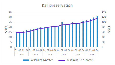 Xvivo Perfusion Kall preservation Q4 2019