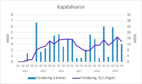 Xvivo Perfusion Kapitalvaror Q4 2019