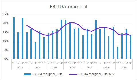 Xvivo Perfusion EBITDA-marginal Q4 2019