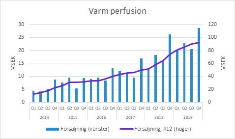 Xvivo Perfusion Varm Perfusion Q4 2019