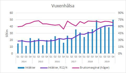 Biogaia Vuxenhälsa 2019 Q4