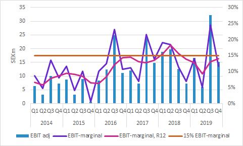Boule Diagnostics EBIT-marginal Q4 2019