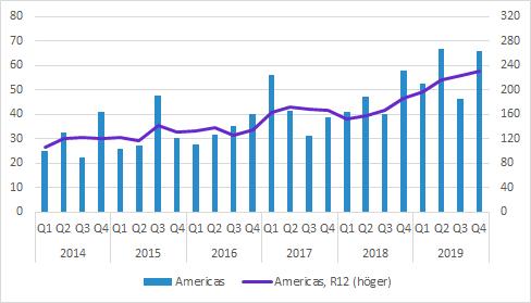 Cellavision Q4 2019 försäljning Americas