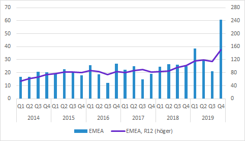 Cellavision Q4 2019 försäljning EMEA