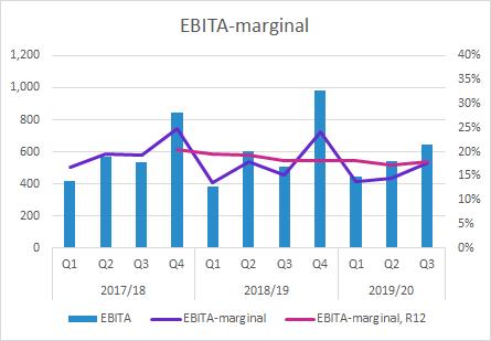 Elekta Q3 2019/20 EBITA-marginal