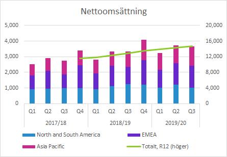 Elekta Q3 2019/20 nettoomsättning