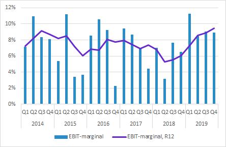 Elos Medtech Q4 2019 EBIT-marginal