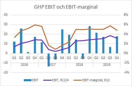 GHP Q4 2019 EBIT och EBIT-marginal