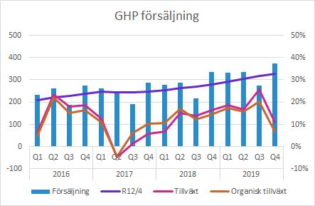 GHP Q4 2019 försäljning och tillväxt