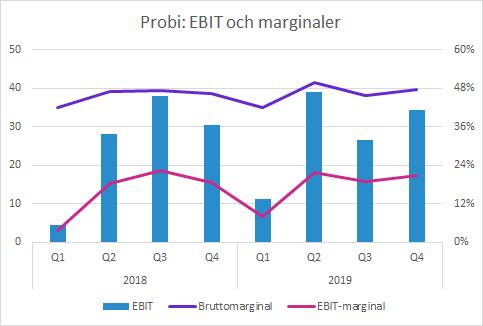 Probi Q4 2019 EBIT, EBIT-marginal och bruttomarginal