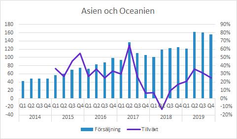 Vitrolife Asian och Oceanien Q4 2019