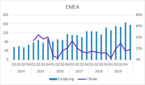 Vitrolife försäljning EMEA Q1 2020
