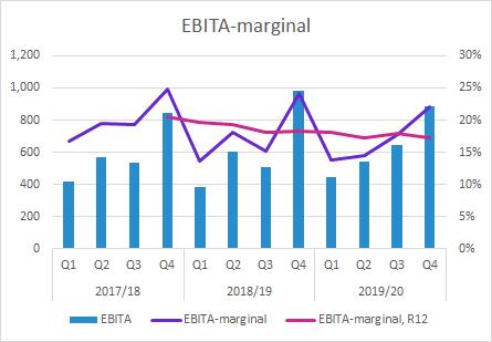 Elekta EBITA-marginal Q4 2019/20