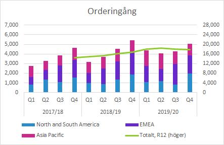 Elekta orderingång Q4 2019/20