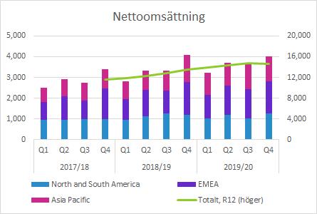 Elekta nettoomsättning Q4 2019/20