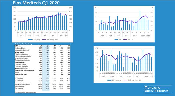 Elos Medtech Murgata Q1 2020