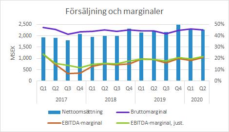Arjo försäljning och marginaler Q2 2020