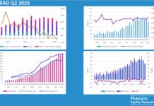 C-RAD kvartalsrapport Q2 2020